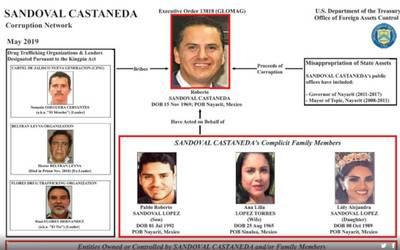 Un magistrado federal de Jalisco y el exgobernador de